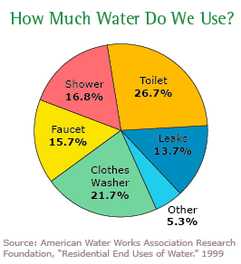 % water usage around the house
