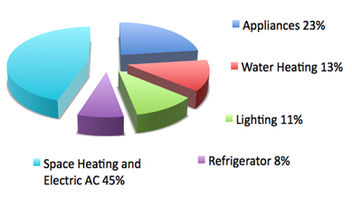 % energy usage around the home